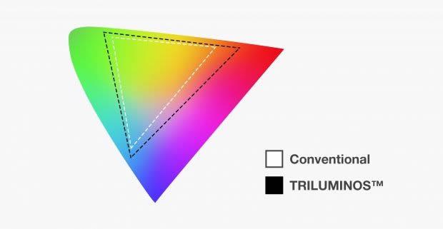 triluminos-display-sony