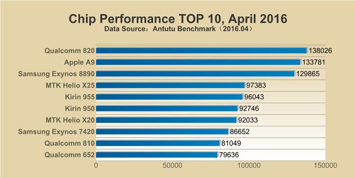 snapdragon-820-652-antutu-benchmark-desempenho